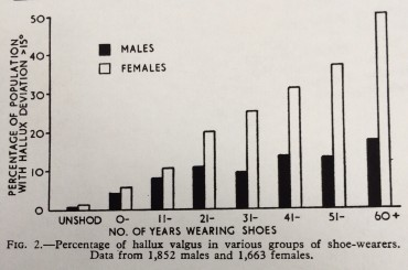 シューズと外反母趾を現した研究が1965年にされていた!