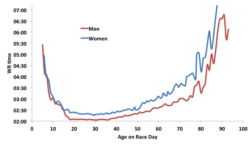 【統計】数字で見る年齢とフルマラソンの記録