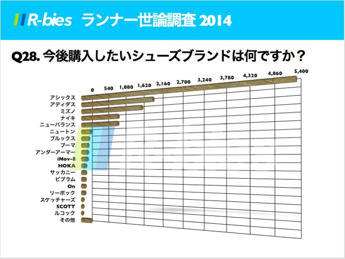 ランナー世論調査。日本人のシューズの偏りが半端ない!